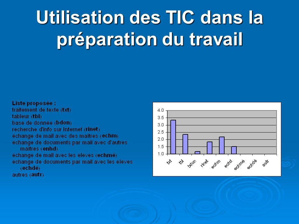 Utilisation des TIC dans la préparation du travail