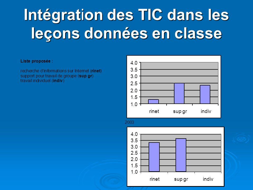 Intégration des TIC dans les leçons données en classe Liste proposée : recherche d informations sur Internet (rinet) support pour travailde groupe (sup gr) travail individuel(indiv) 1.0 1.5 2.0 2.5 3.0 3.5 4.0 rinetsup grindiv 2003 1.0 1.5 2.0 2.5 3.0 3.5 4.0 rinetsup grindiv