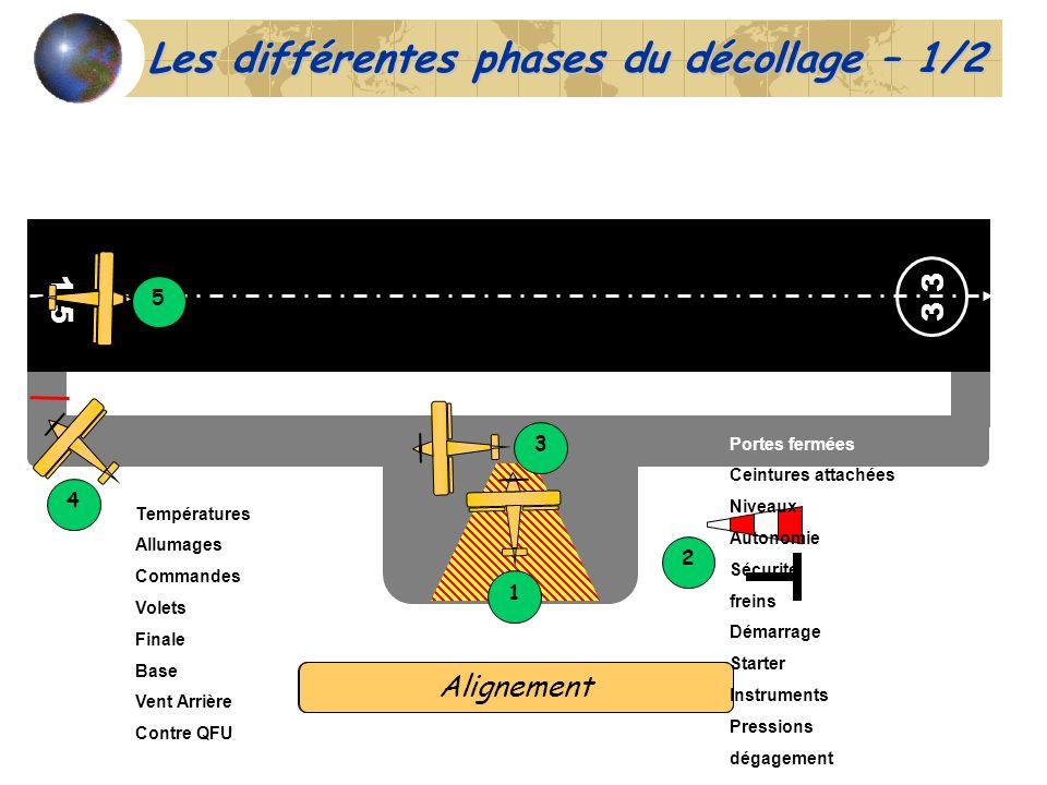 1 5 3 1 5 4 Les différentes phases du décollage – 1/2 2 3 DémarrageChoix du seuilRoulagePoint darrêtAlignement Portes fermées Ceintures attachées Nive