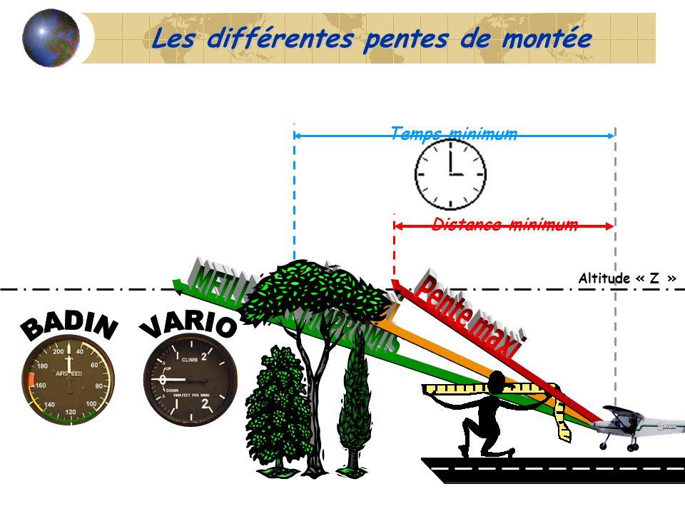 Altitude « Z » Temps minimum Distance minimum Les différentes pentes de montée