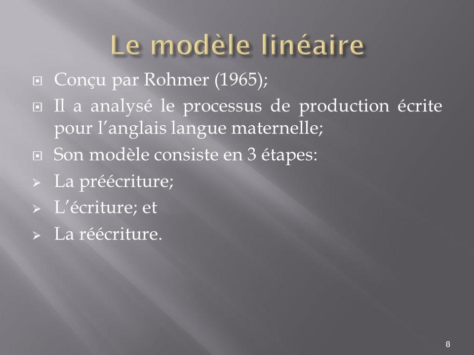 Conçu par Rohmer (1965); Il a analysé le processus de production écrite pour langlais langue maternelle; Son modèle consiste en 3 étapes: La préécritu