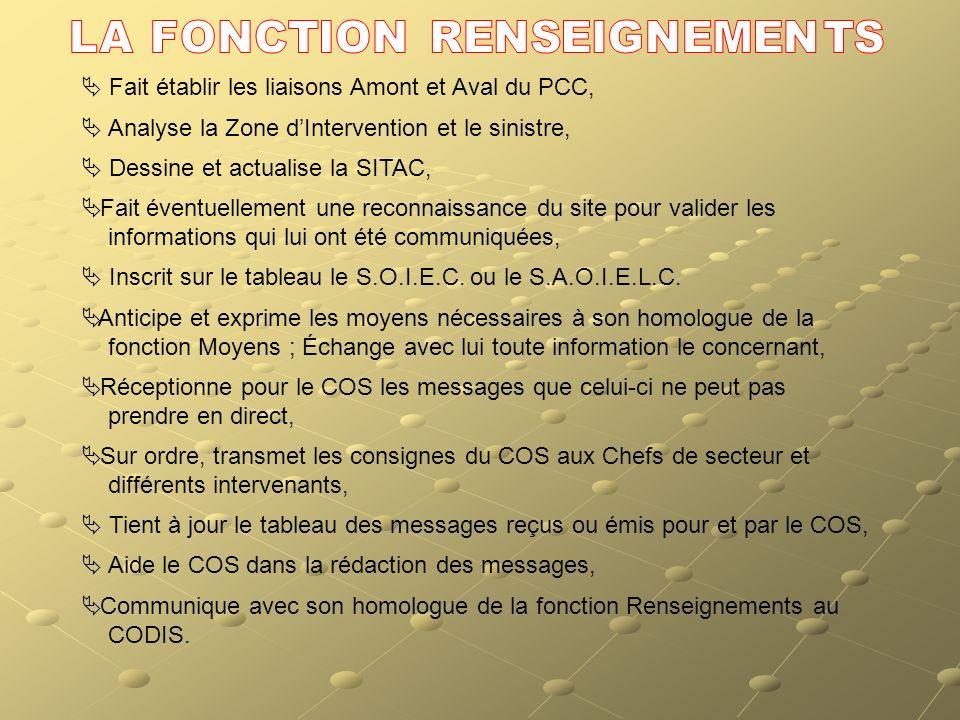 Tph CODISFax ou mail CODIS Tph CODIS RensTph PCC Rens Tph CODIS MoyTph PCC Moy OPS/RISFax ou mail PCC CDTSSU Securité/Accueil08A/S Tactiques 1/2 Tacti