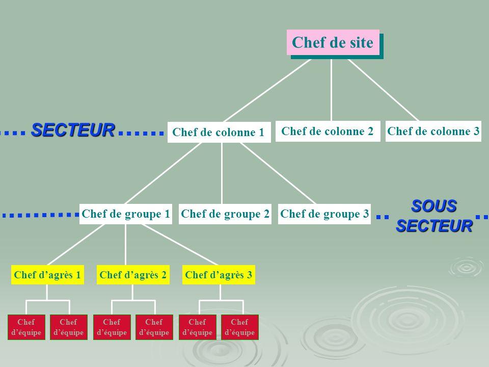 Positionnement hiérarchique en fonction des moyens engagés sur une opération Chef de sous-secteur (si nécessaire) Chef de secteur COS Moyens engagés C