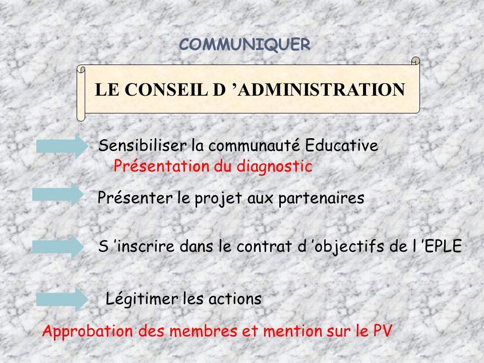 COMMUNIQUER LE CONSEIL D ADMINISTRATION Légitimer les actions Présenter le projet aux partenaires Sensibiliser la communauté Educative S inscrire dans