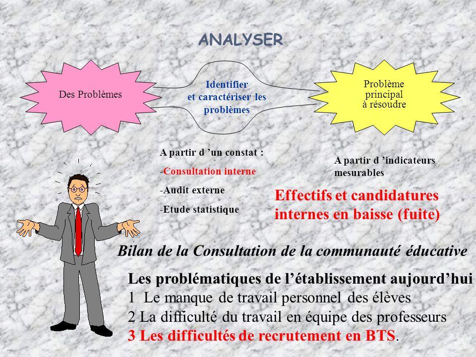 ANALYSER Des Problèmes Problème principal à résoudre Identifier et caractériser les problèmes A partir d un constat : -Consultation interne -Audit ext