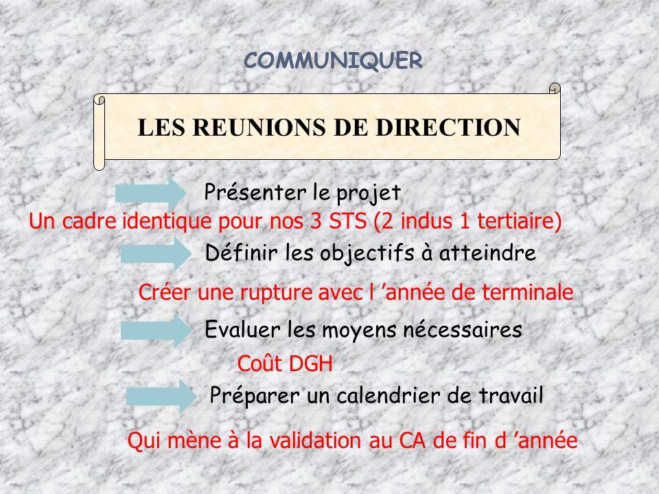 COMMUNIQUER LES REUNIONS DE DIRECTION Présenter le projet Evaluer les moyens nécessaires Préparer un calendrier de travail Définir les objectifs à att