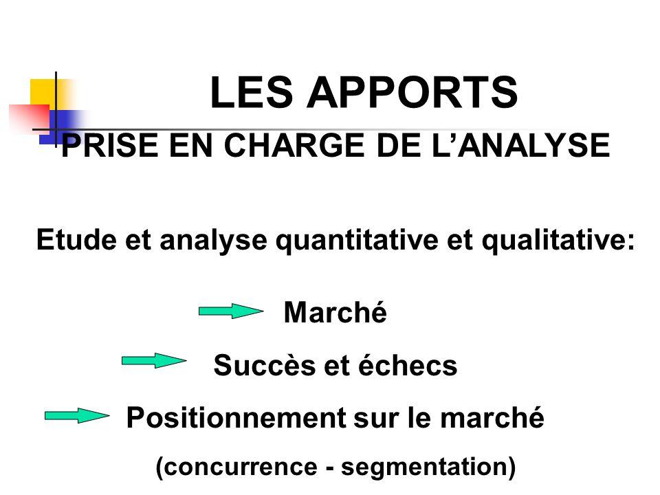 LES APPORTS PRISE EN CHARGE DE LANALYSE Etude et analyse quantitative et qualitative: Marché Succès et échecs Positionnement sur le marché (concurrenc