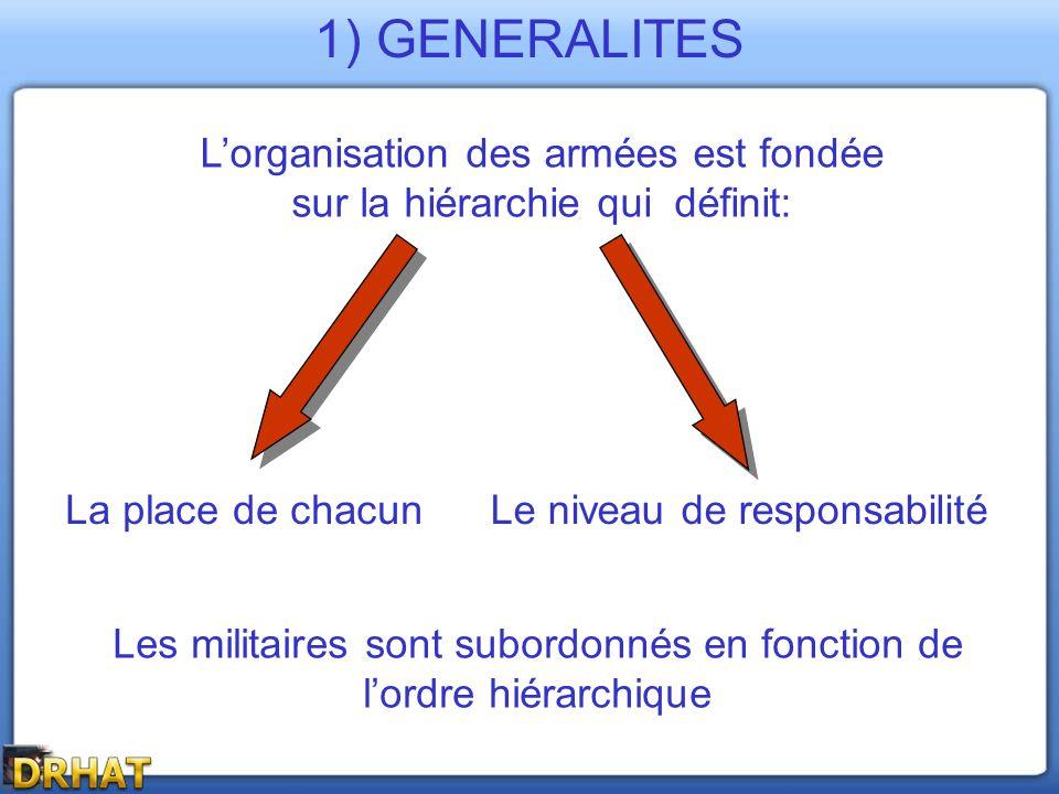 La hiérarchie militaire générale est la suivante (dans un ordre croissant): - Militaires du rang - Sous-officiers - Officiers subalternes, supérieurs - Officiers généraux - Maréchaux de France (dignité) Néanmoins, dans certains cas: « la fonction prime sur le grade » 1) GENERALITES