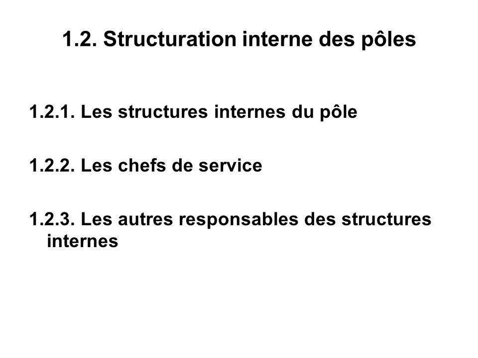 1.2. Structuration interne des pôles 1.2.1. Les structures internes du pôle 1.2.2.