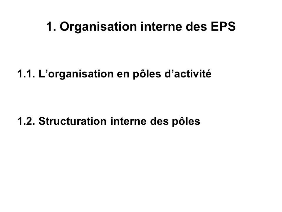 1. Organisation interne des EPS 1.1. Lorganisation en pôles dactivité 1.2.