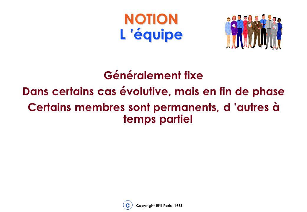 Copyright EFII Paris, 1998 C NOTION L équipe Généralement fixe Dans certains cas évolutive, mais en fin de phase Certains membres sont permanents, d autres à temps partiel