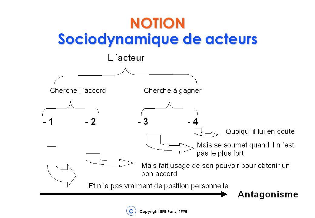 Copyright EFII Paris, 1998 C NOTION Sociodynamique de acteurs