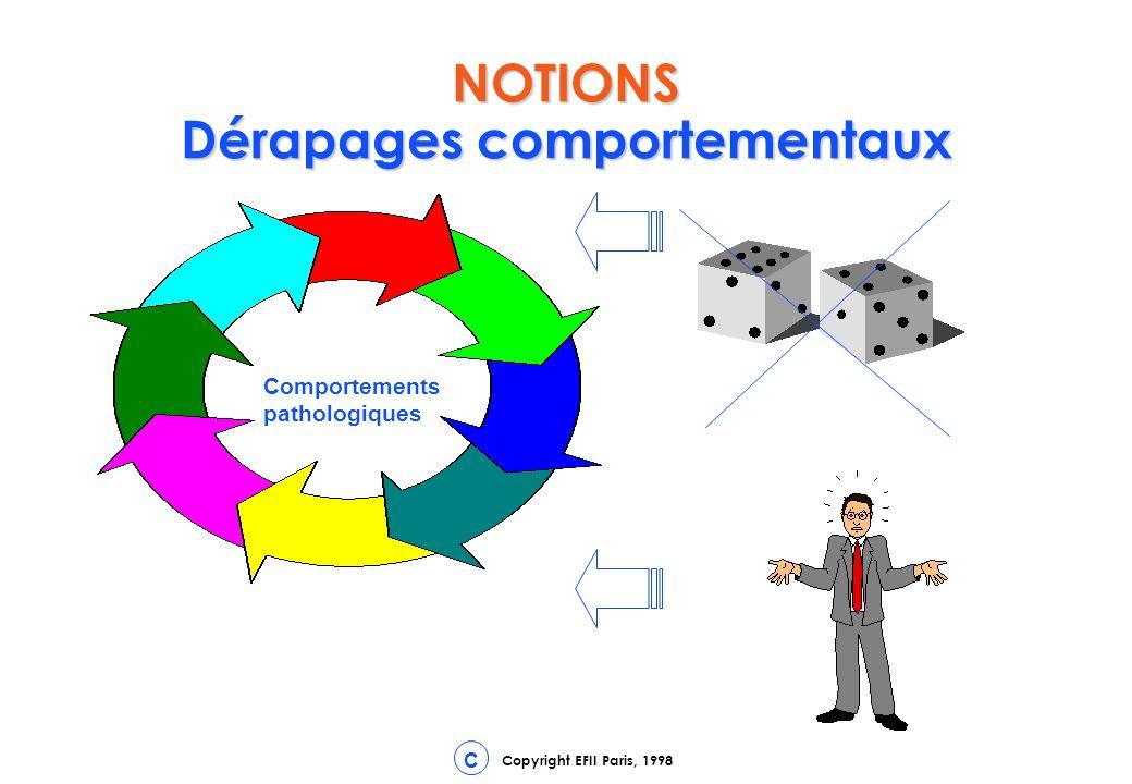 Copyright EFII Paris, 1998 C NOTIONS Dérapages comportementaux Comportements pathologiques