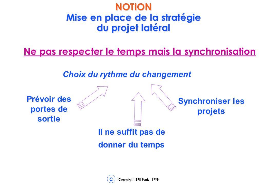 Copyright EFII Paris, 1998 C Ne pas respecter le temps mais la synchronisation Choix du rythme du changement Prévoir des portes de sortie Il ne suffit pas de donner du temps Synchroniser les projets NOTION Mise en place de la stratégie du projet latéral