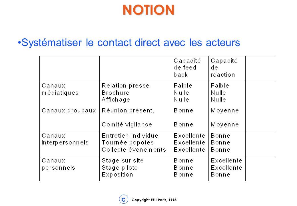 Copyright EFII Paris, 1998 CNOTION Systématiser le contact direct avec les acteurs
