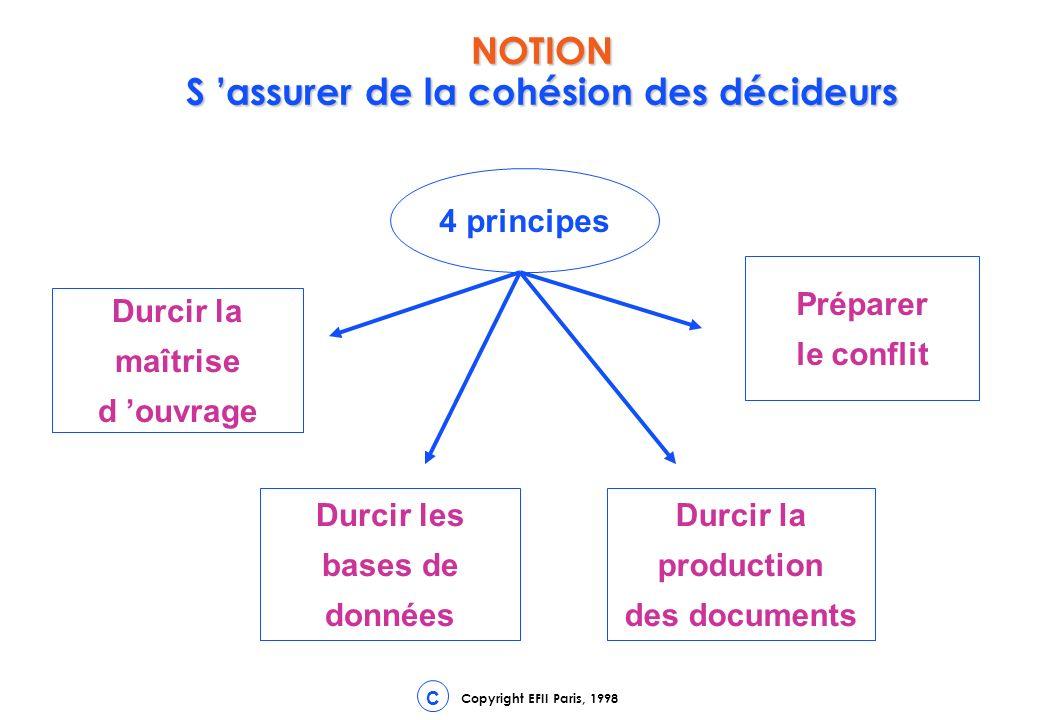 Copyright EFII Paris, 1998 C NOTION S assurer de la cohésion des décideurs 4 principes Durcir la maîtrise d ouvrage Durcir les bases de données Durcir la production des documents Préparer le conflit