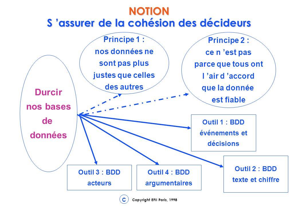 Copyright EFII Paris, 1998 C Durcir nos bases de données Principe 1 : nos données ne sont pas plus justes que celles des autres Principe 2 : ce n est pas parce que tous ont l air d accord que la donnée est fiable Outil 1 : BDD événements et décisions Outil 2 : BDD texte et chiffre Outil 3 : BDD acteurs Outil 4 : BDD argumentaires NOTION S assurer de la cohésion des décideurs