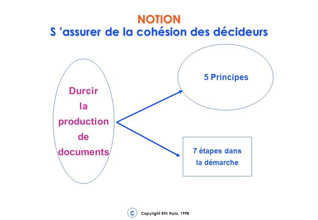 Copyright EFII Paris, 1998 C Durcir la production de documents 5 Principes 7 étapes dans la démarche NOTION S assurer de la cohésion des décideurs