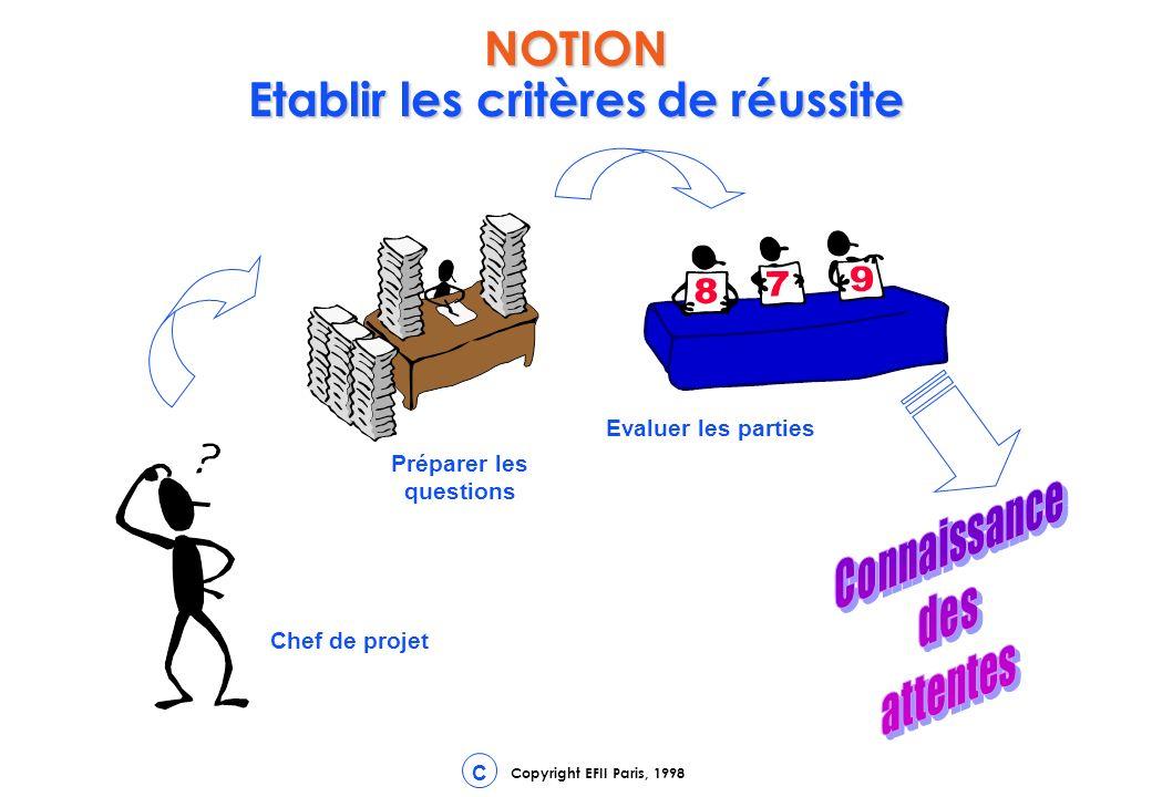 Copyright EFII Paris, 1998 C NOTION Etablir les critères de réussite Préparer les questions Evaluer les parties Chef de projet