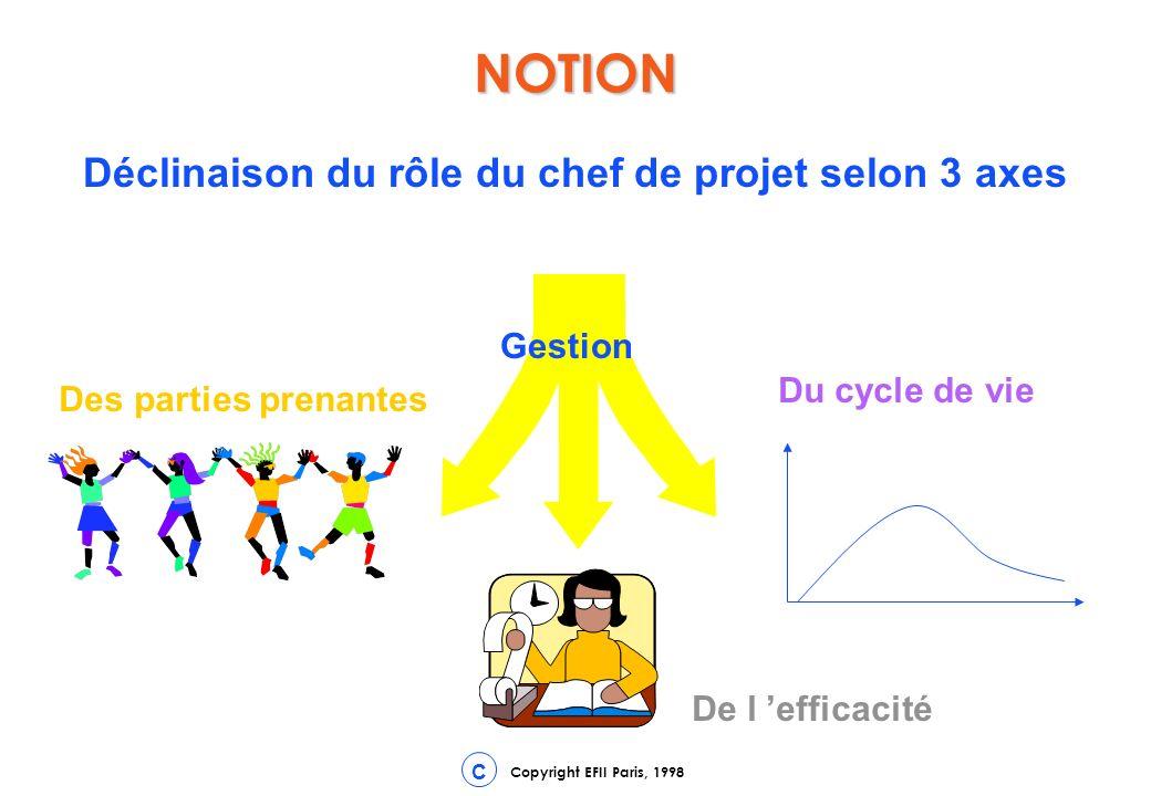 Copyright EFII Paris, 1998 C NOTION Déclinaison du rôle du chef de projet selon 3 axes Gestion Des parties prenantes Du cycle de vie De l efficacité