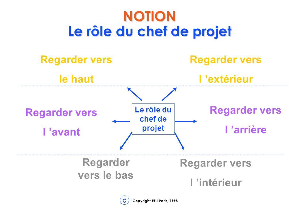 Copyright EFII Paris, 1998 C NOTION Le rôle du chef de projet Regarder vers le bas Le rôle du chef de projet Regarder vers l arrière Regarder vers l avant Regarder vers l intérieur Regarder vers l extérieur Regarder vers le haut
