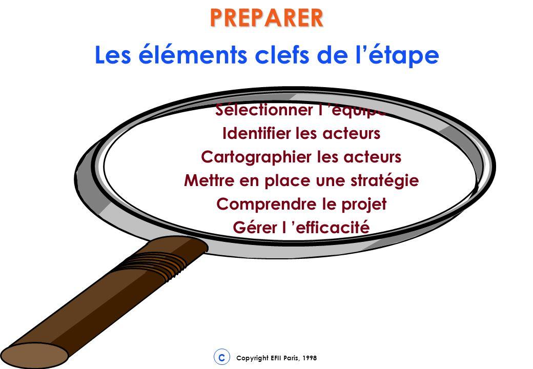 CPREPARER Les éléments clefs de létape Sélectionner l équipe Identifier les acteurs Cartographier les acteurs Mettre en place une stratégie Comprendre le projet Gérer l efficacité