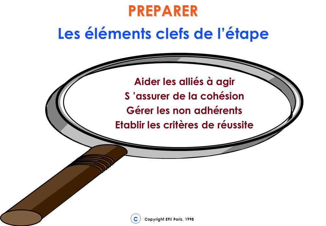 Copyright EFII Paris, 1998 CPREPARER Les éléments clefs de létape Aider les alliés à agir S assurer de la cohésion Gérer les non adhérents Etablir les critères de réussite