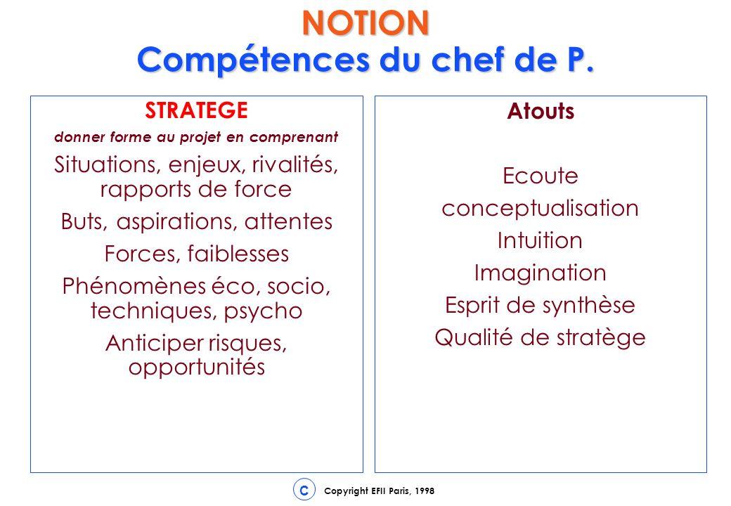 Copyright EFII Paris, 1998 C 1 INITIALISATION Fiche N°1 Choisir le chef de projet FINALITE Déléguer l encadrement, l avancement, le suivi et la clôture à un responsable compétent