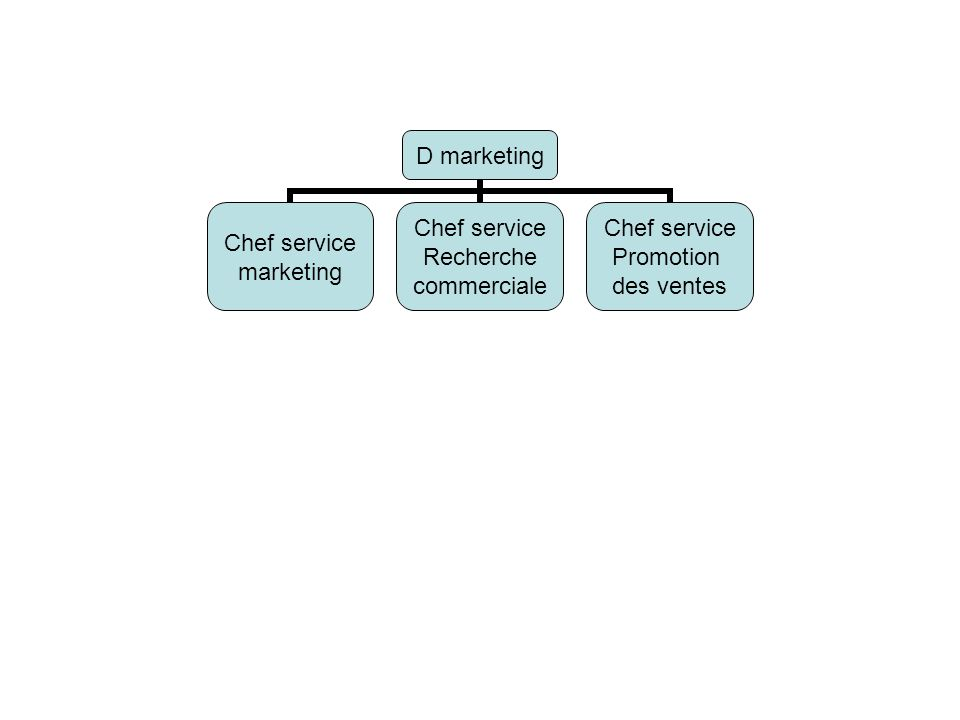 D marketing Chef service marketing Chef service Recherche commerciale Chef service Promotion des ventes