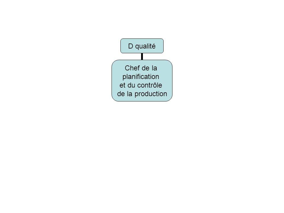 D qualité Chef de la planification et du contrôle de la production