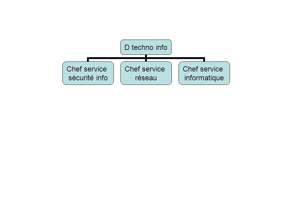 D techno info Chef service sécurité info Chef service réseau Chef service informatique