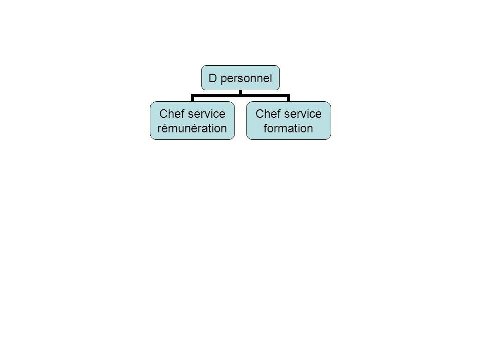 D personnel Chef service rémunération Chef service formation