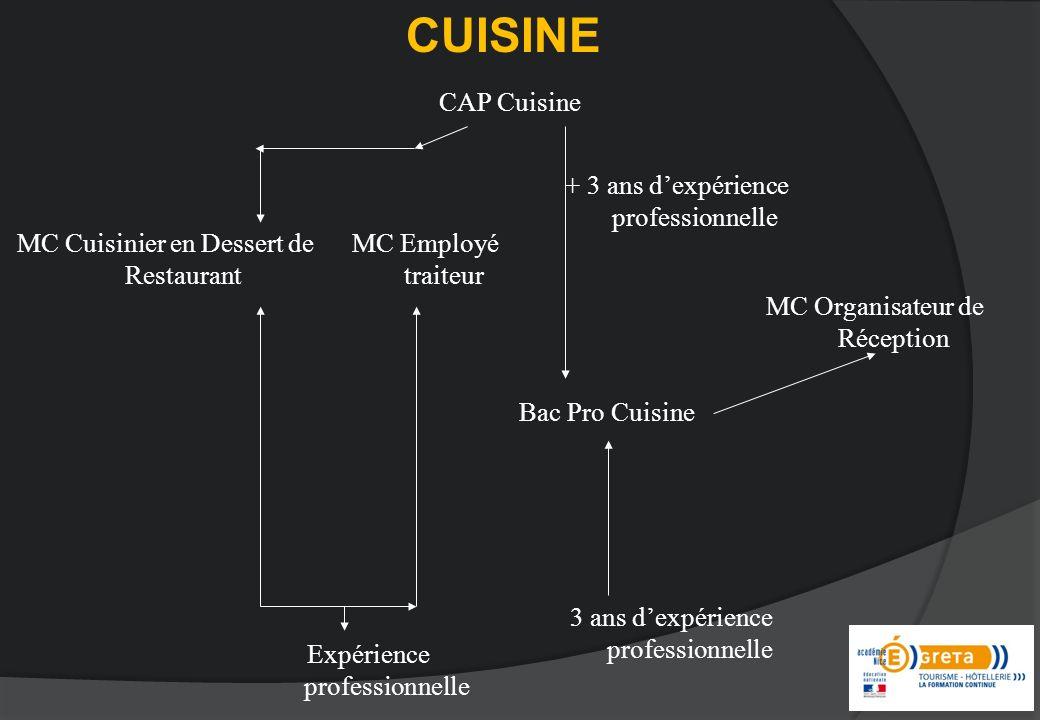 CUISINE CAP Cuisine MC Cuisinier en Dessert de Restaurant Bac Pro Cuisine + 3 ans dexpérience professionnelle 3 ans dexpérience professionnelle Expérience professionnelle MC Employé traiteur MC Organisateur de Réception