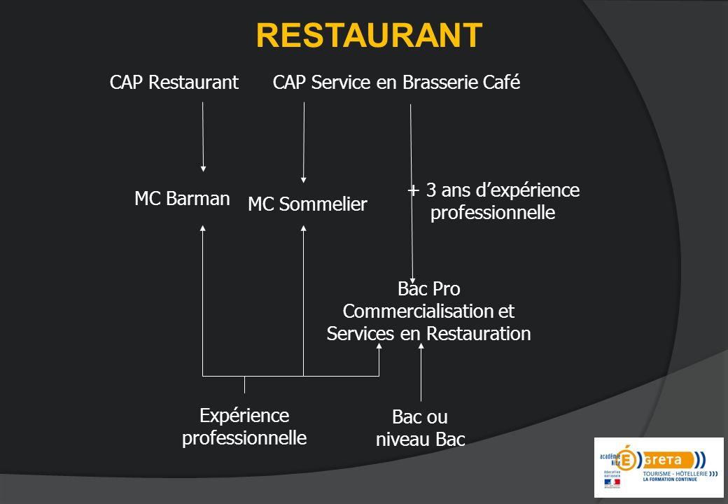 RESTAURANT CAP Restaurant MC Barman Bac Pro Commercialisation et Services en Restauration + 3 ans dexpérience professionnelle Expérience professionnelle MC Sommelier Bac ou niveau Bac CAP Service en Brasserie Café