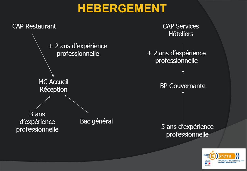 HEBERGEMENT BP Gouvernante Bac général + 2 ans dexpérience professionnelle MC Accueil Réception 5 ans dexpérience professionnelle CAP Services Hôtelie