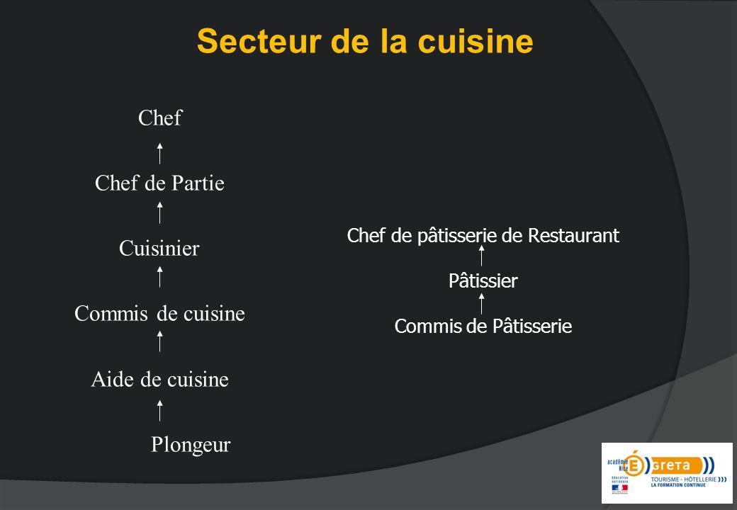 Secteur de la cuisine Chef Chef de Partie Cuisinier Commis de cuisine Aide de cuisine Plongeur Chef de pâtisserie de Restaurant Pâtissier Commis de Pâtisserie