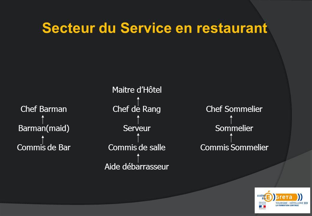 Secteur du Service en restaurant Maitre dHôtel Chef de Rang Serveur Commis de salle Aide débarrasseur Chef Barman Barman(maid) Commis de Bar Chef Somm