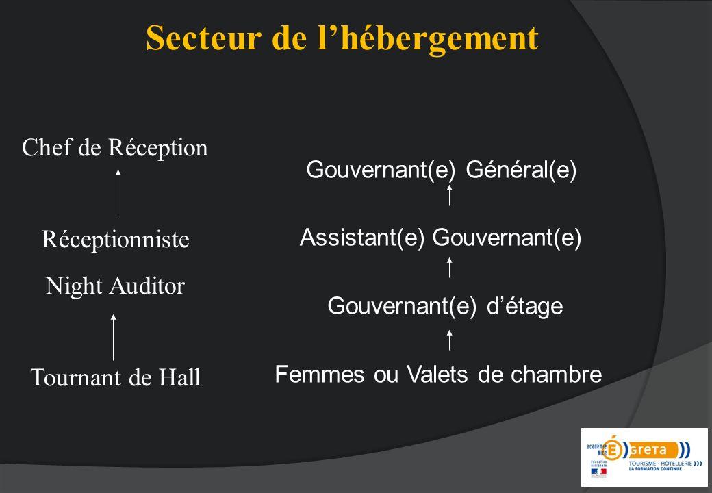 Gouvernant(e) Général(e) Assistant(e) Gouvernant(e) Gouvernant(e) détage Femmes ou Valets de chambre Chef de Réception Réceptionniste Night Auditor Tournant de Hall Secteur de lhébergement