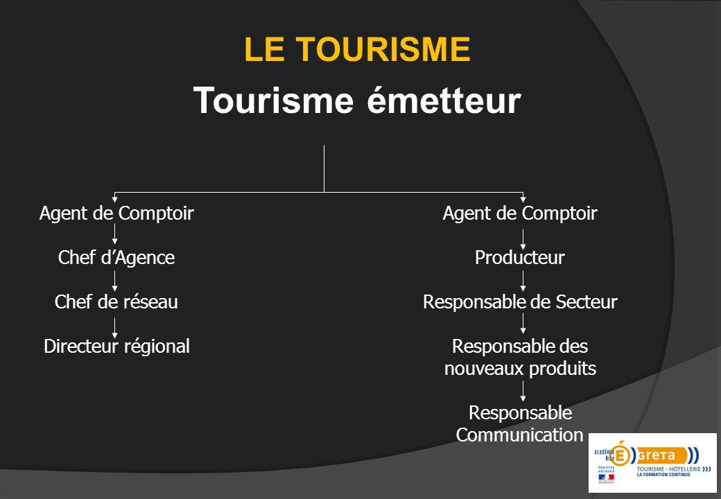 LE TOURISME Tourisme émetteur Agent de Comptoir Chef dAgence Chef de réseau Directeur régional Agent de Comptoir Producteur Responsable de Secteur Res
