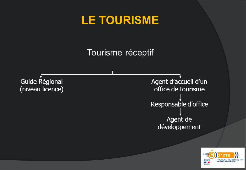 LE TOURISME Tourisme réceptif Guide Régional (niveau licence) Agent daccueil dun office de tourisme Responsable doffice Agent de développement