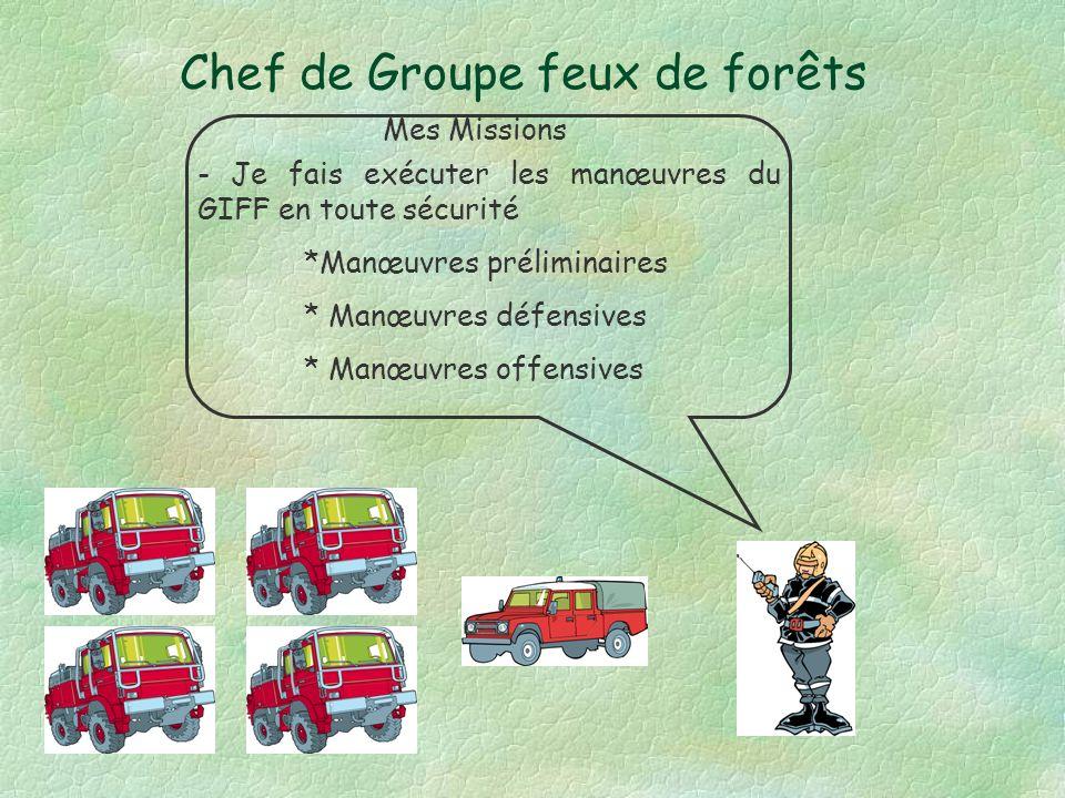 Les fonctions du P.C. de Site ANTICIPATION. RENS. MOY.LOG. ACTION MOY/REN. Chef P.C.