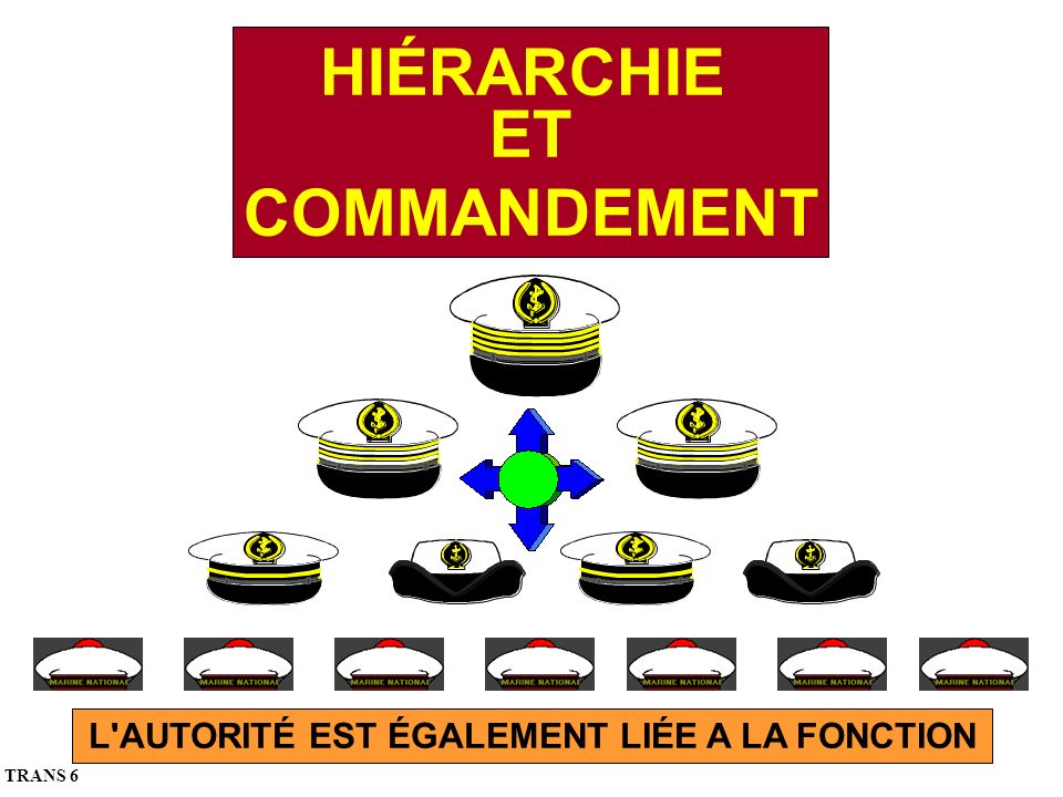 L AUTORITÉ EST ÉGALEMENT LIÉE A LA FONCTION HIÉRARCHIE ET COMMANDEMENT TRANS 6