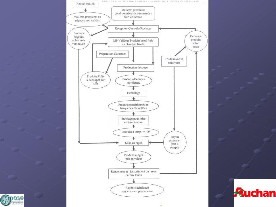 Processus danalyse par déclinaison des situations de travail Processus de traitement des Produits frais: boucherie Cartes dactivité Relations clients-fournisseurs en interne
