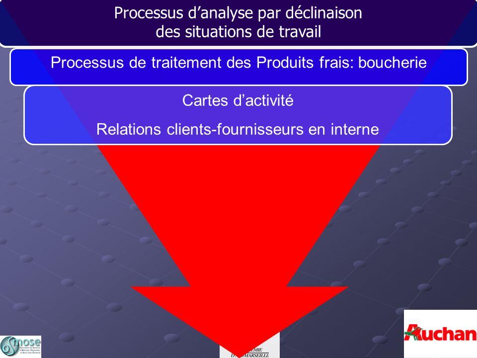 Les actions But Prise dinformation et règles daction RisqueRéactions TABLEAU DANALYSE DES ACTIVITES