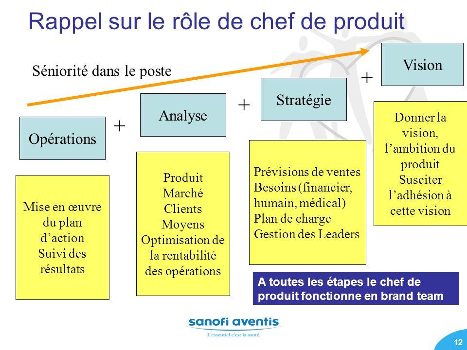 12 Rappel sur le rôle de chef de produit Analyse Vision Stratégie Produit Marché Clients Moyens Optimisation de la rentabilité des opérations Donner l