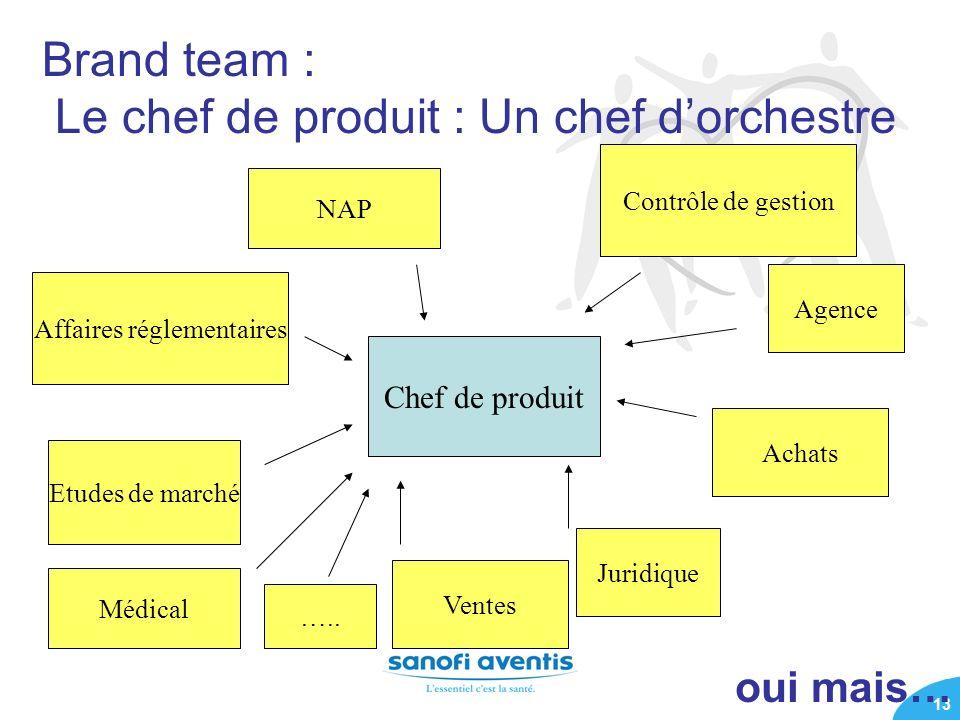 13 Brand team : Le chef de produit : Un chef dorchestre Ventes Contrôle de gestion Achats Etudes de marché Agence Chef de produit Juridique Affaires r