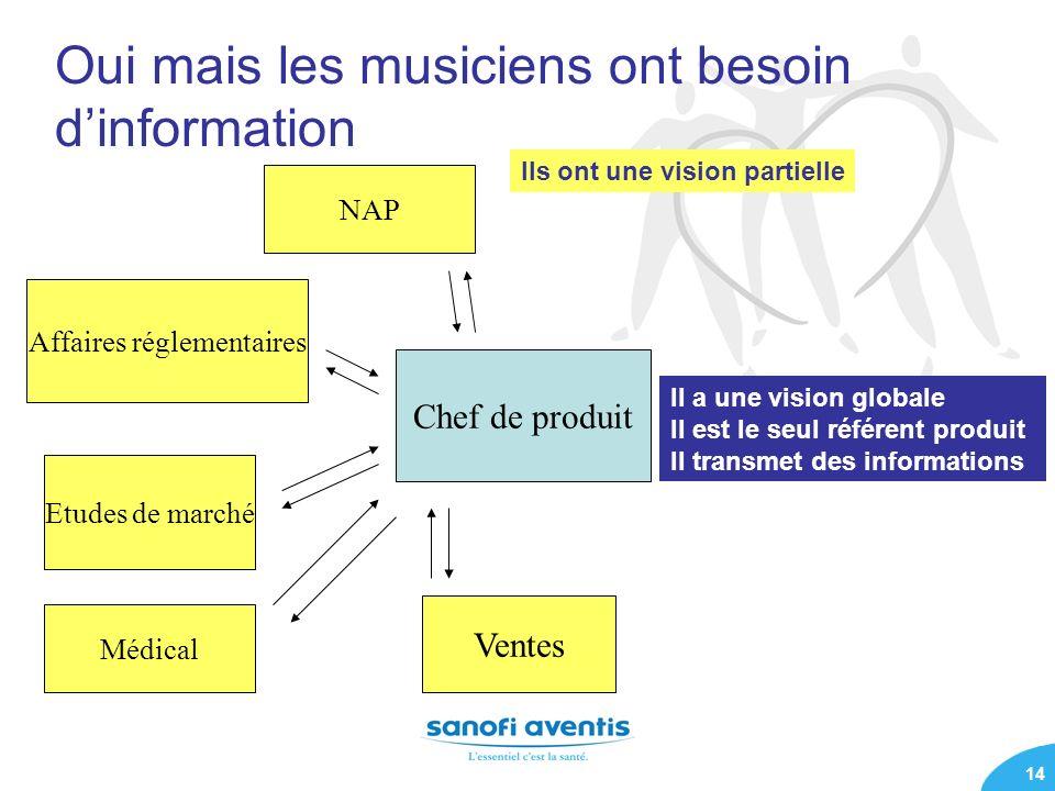 14 Oui mais les musiciens ont besoin dinformation Ventes Etudes de marché Chef de produit Affaires réglementaires Ils ont une vision partielle NAP Méd