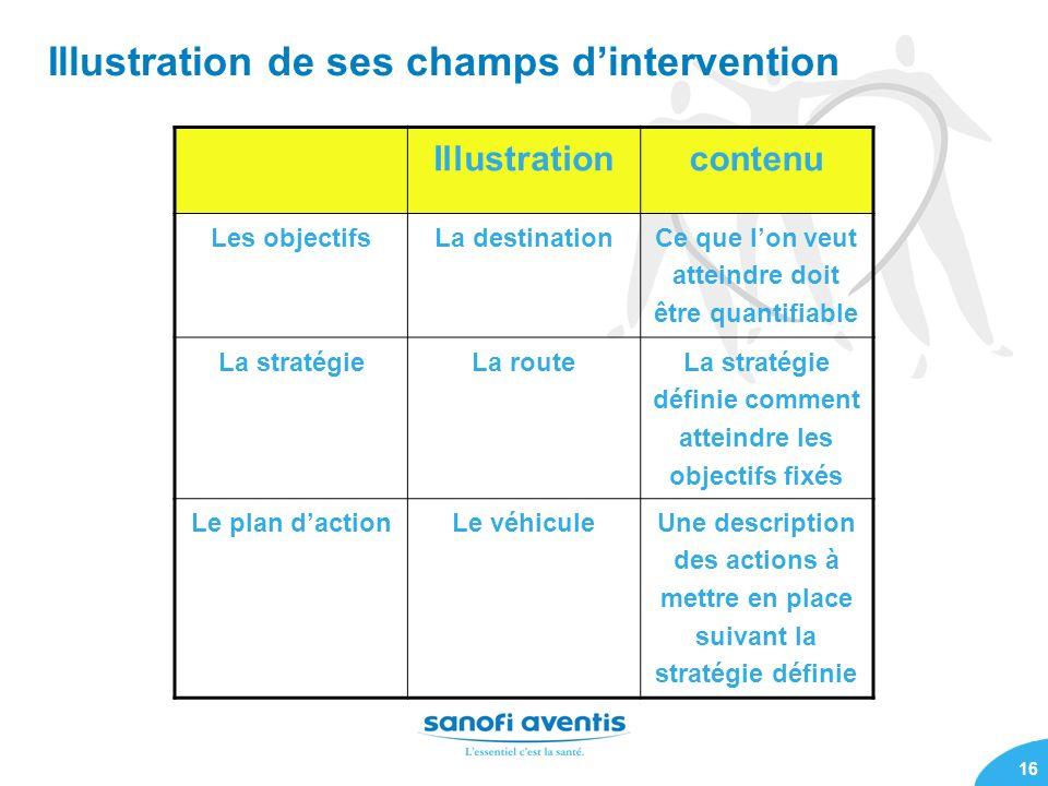 16 Illustrationcontenu Les objectifs La destinationCe que lon veut atteindre doit être quantifiable La stratégieLa route La stratégie définie comment