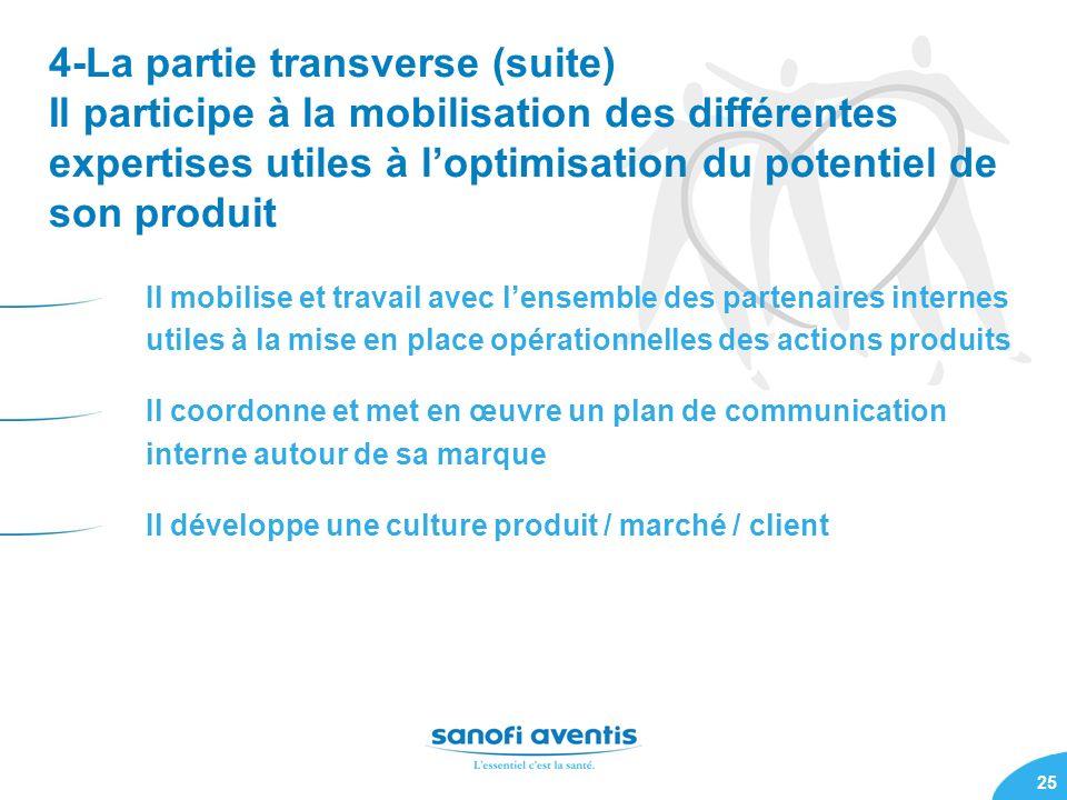 25 4-La partie transverse (suite) Il participe à la mobilisation des différentes expertises utiles à loptimisation du potentiel de son produit Il mobi