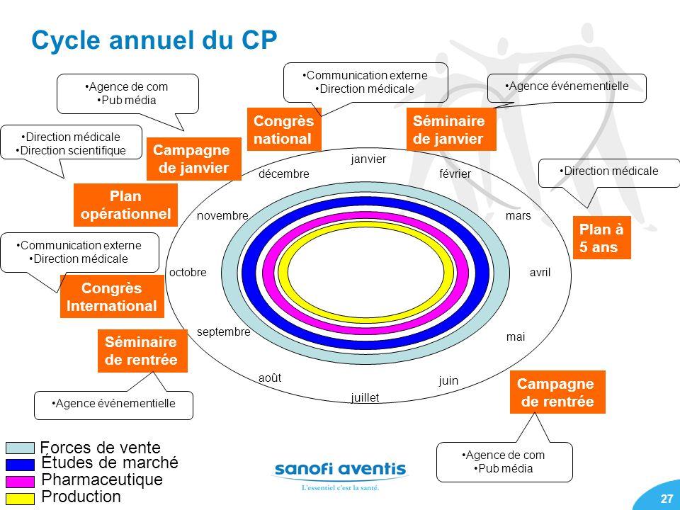 27 Cycle annuel du CP janvier mai septembre août juin décembrefévrier novembremars octobreavril juillet Forces de vente Études de marché Pharmaceutiqu